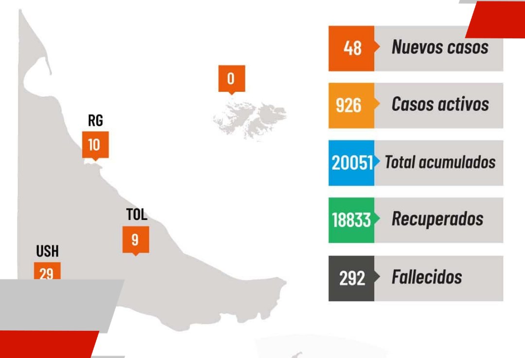Se registraron 48 nuevos casos en laprovincia