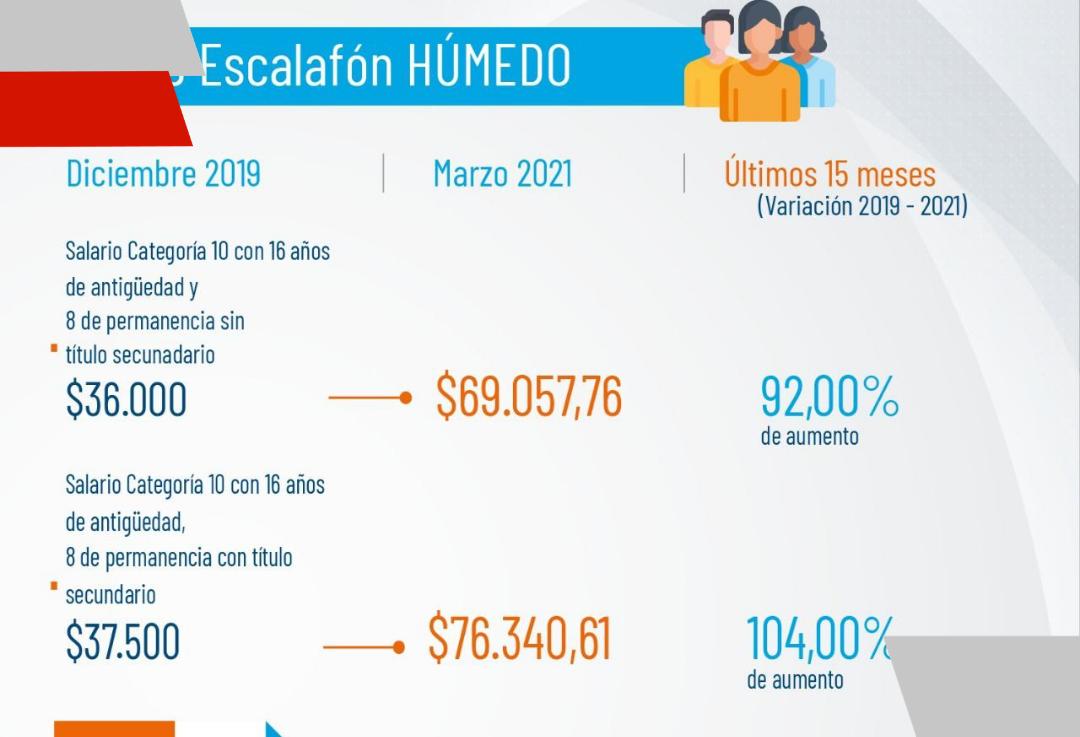 Gobierno provincial acordó una nueva recomposición salarial para el escalafón de salud un 65% elbásico